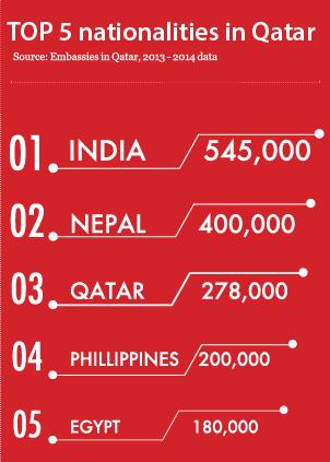TOP-5-nationalities-in-Qatar